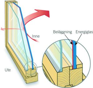 energiglas
